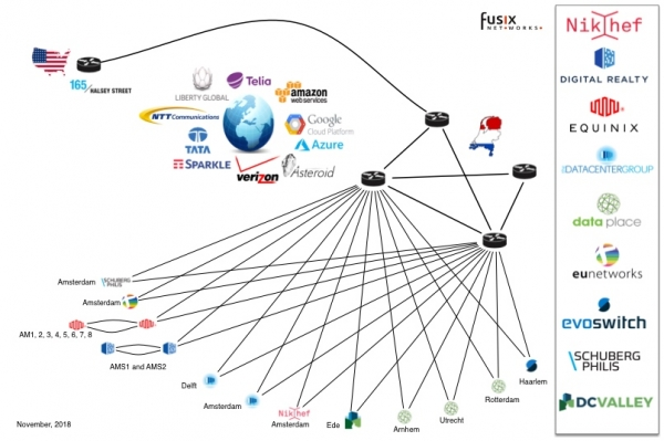 Fusix Network map