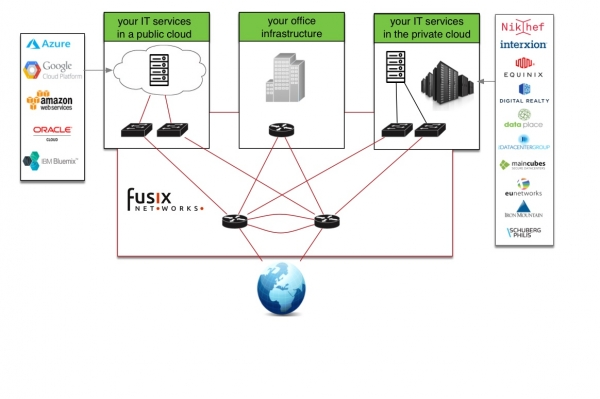 End to End Internet | Fusix Networks